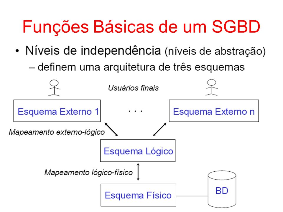 Funções Básicas de um SGBD