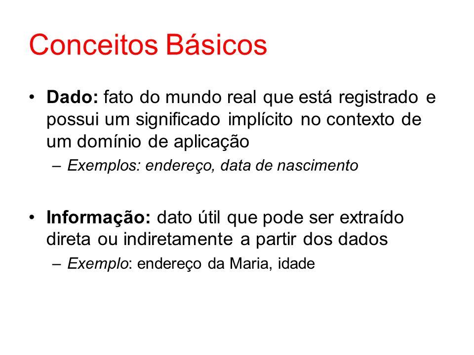 Conceitos Básicos Dado: fato do mundo real que está registrado e possui um significado implícito no contexto de um domínio de aplicação.