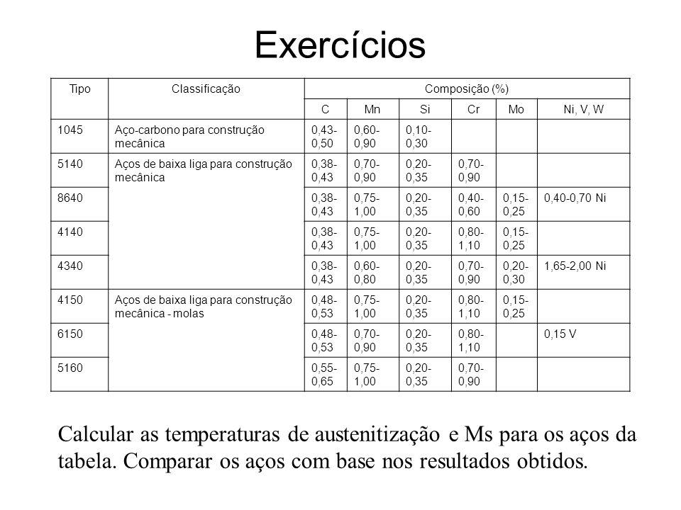 ExercíciosTipo. Classificação. Composição (%) C. Mn. Si. Cr. Mo. Ni, V, W. 1045. Aço-carbono para construção mecânica.
