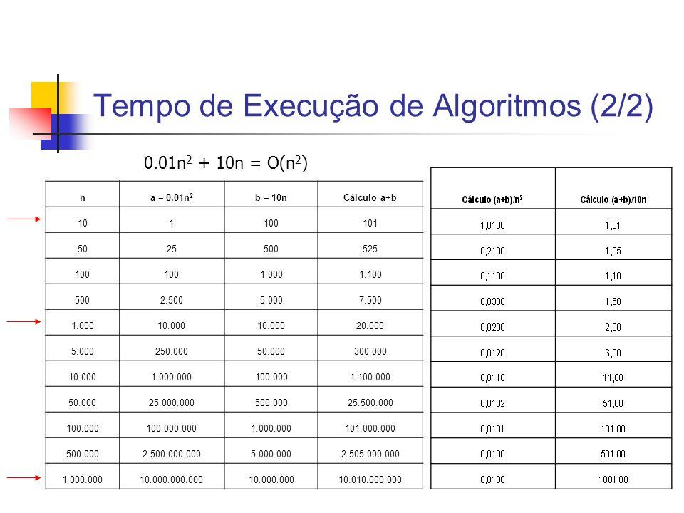 Tempo de Execução de Algoritmos (2/2)