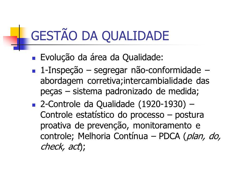 GESTÃO DA QUALIDADE Evolução da área da Qualidade: