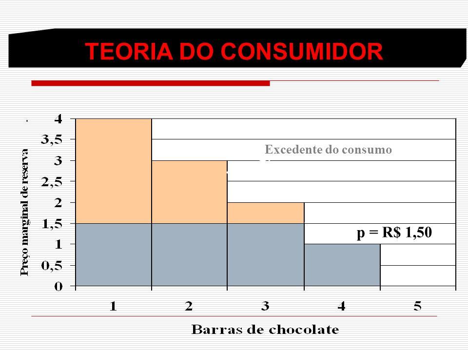 TEORIA DO CONSUMIDOR Excedente do consumo p = R$ 1,50