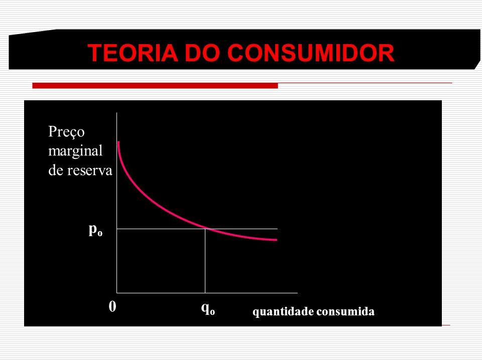 TEORIA DO CONSUMIDOR Preço marginal de reserva po