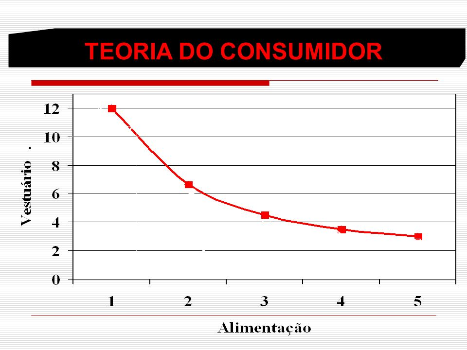 TEORIA DO CONSUMIDOR A Z .X B C D E .Y