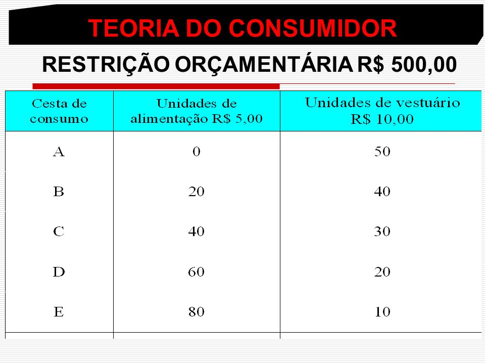 RESTRIÇÃO ORÇAMENTÁRIA R$ 500,00