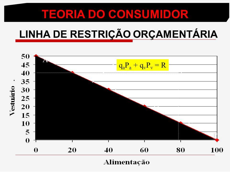 LINHA DE RESTRIÇÃO ORÇAMENTÁRIA
