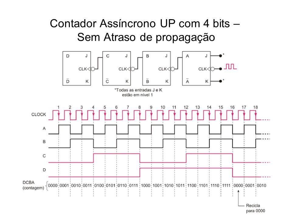 Contador Assíncrono UP com 4 bits – Sem Atraso de propagação
