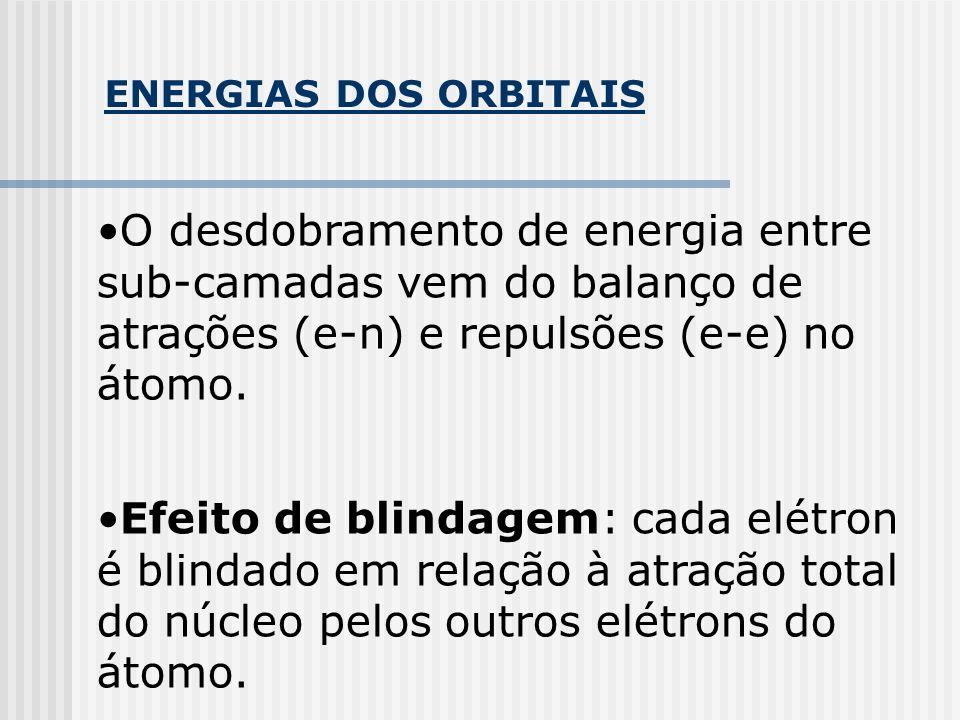 ENERGIAS DOS ORBITAIS O desdobramento de energia entre sub-camadas vem do balanço de atrações (e-n) e repulsões (e-e) no átomo.