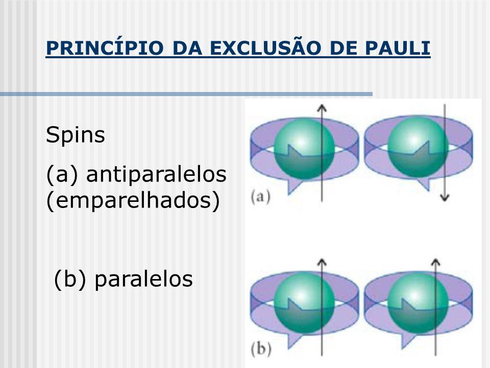 (a) antiparalelos (emparelhados)