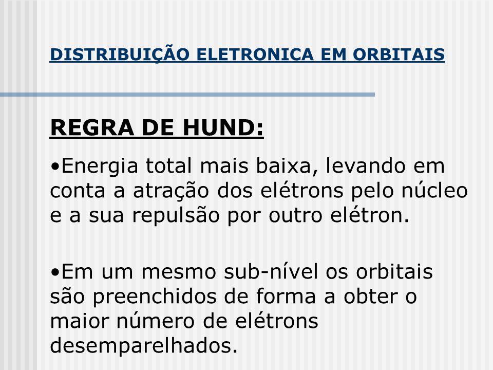 DISTRIBUIÇÃO ELETRONICA EM ORBITAIS