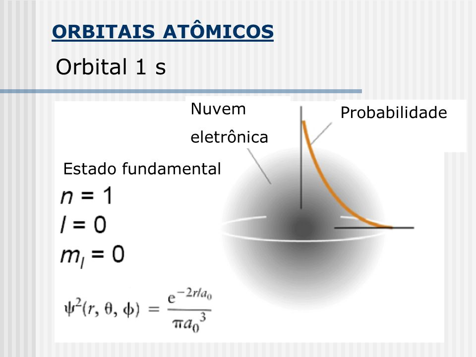 Orbital 1 s ORBITAIS ATÔMICOS Nuvem Probabilidade eletrônica
