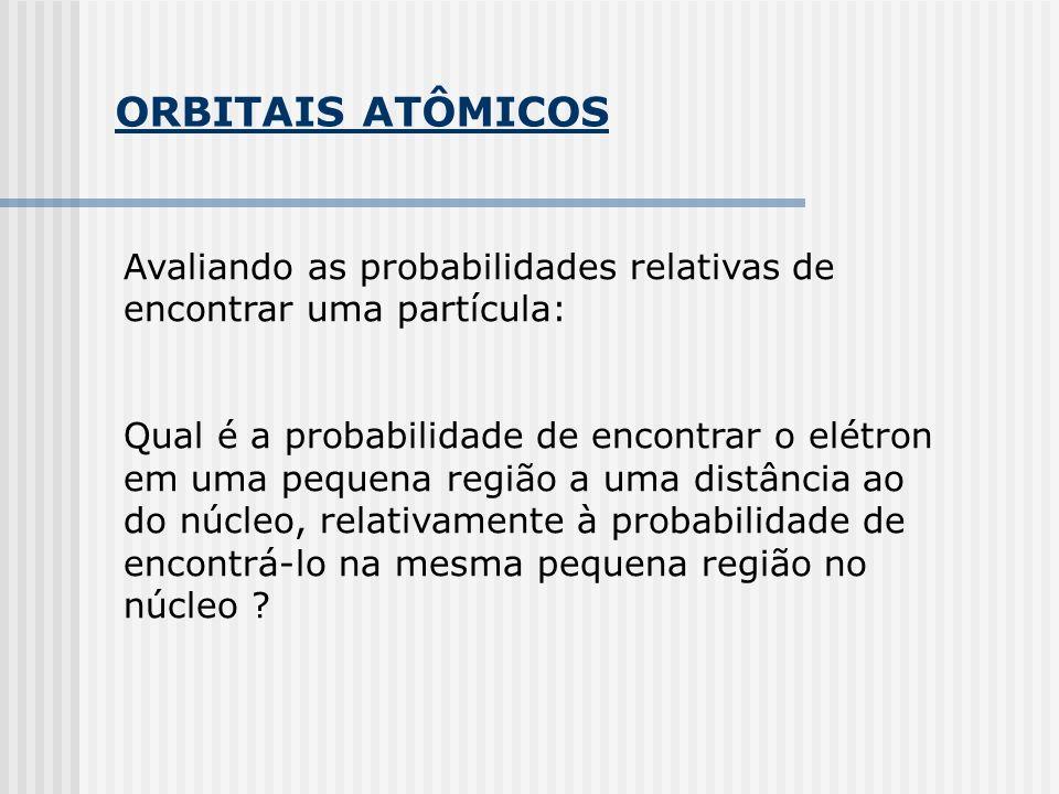 ORBITAIS ATÔMICOS Avaliando as probabilidades relativas de encontrar uma partícula: