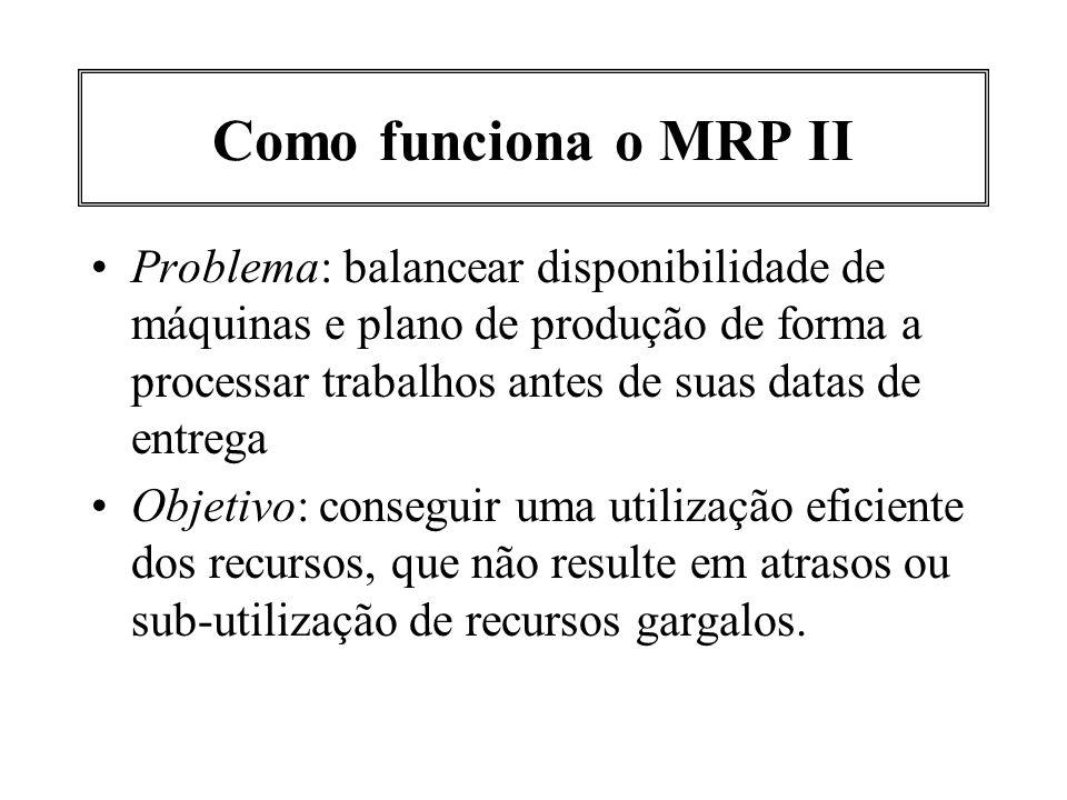 Como funciona o MRP II