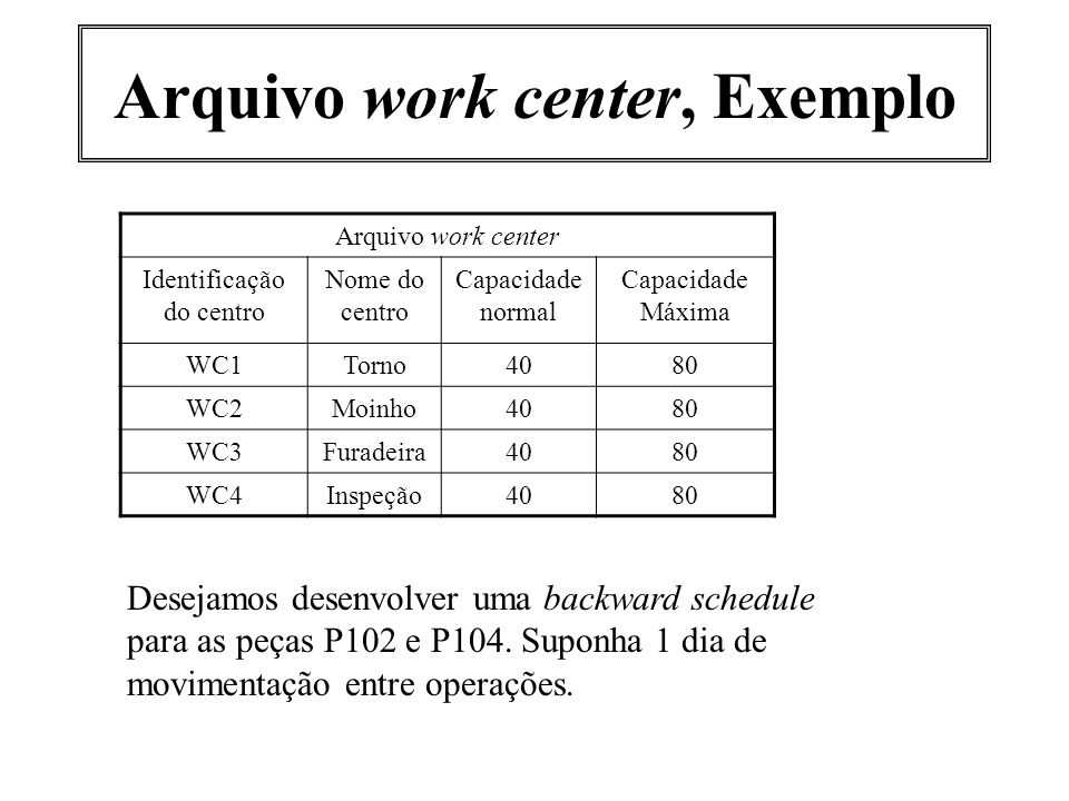 Arquivo work center, Exemplo