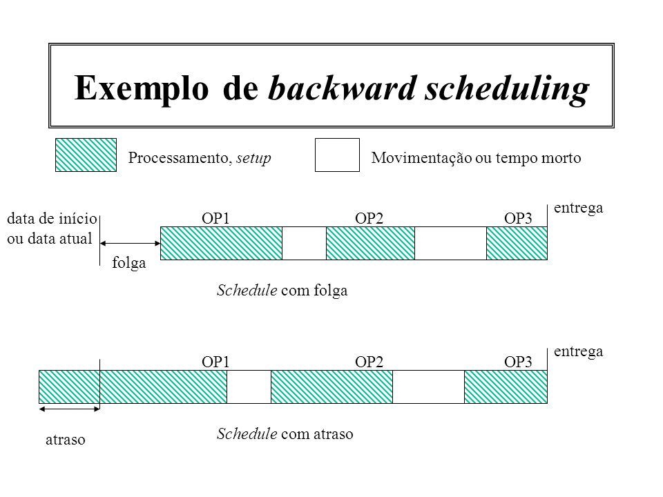 Exemplo de backward scheduling