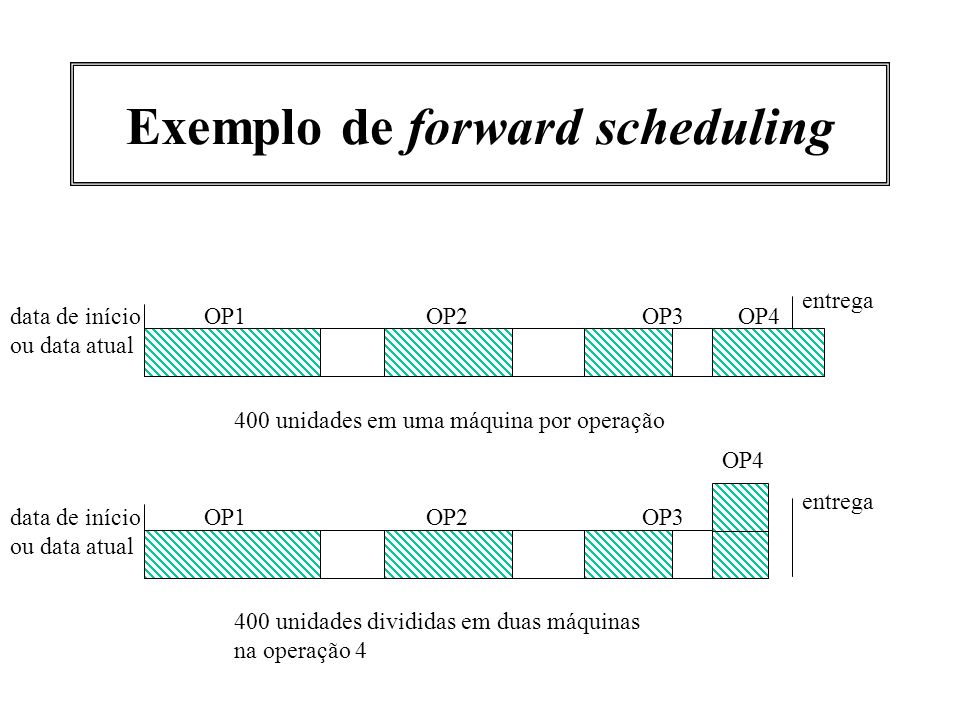Exemplo de forward scheduling
