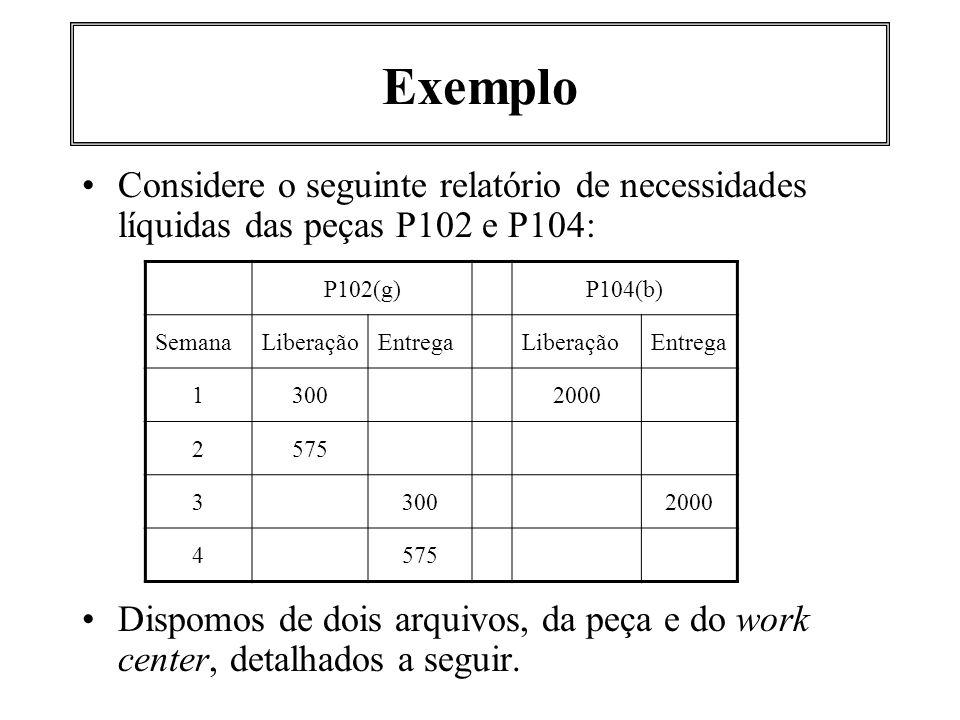 Exemplo Considere o seguinte relatório de necessidades líquidas das peças P102 e P104: