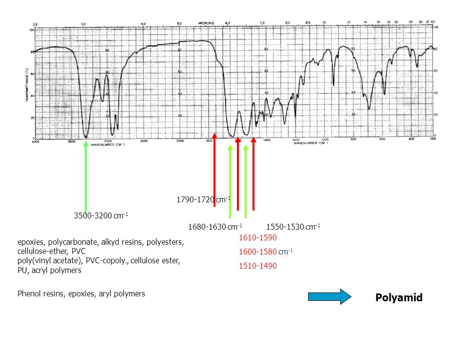 Polyamid 1790-1720 cm-1 3500-3200 cm-1 1680-1630 cm-1 1550-1530 cm-1