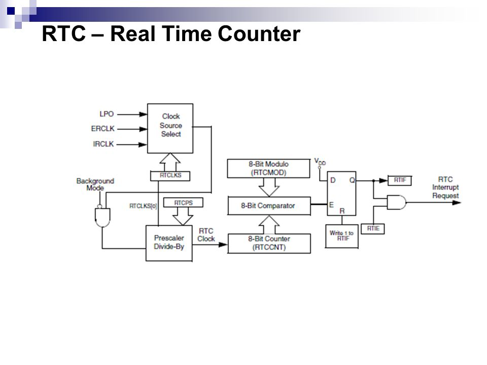 RTC – Real Time Counter