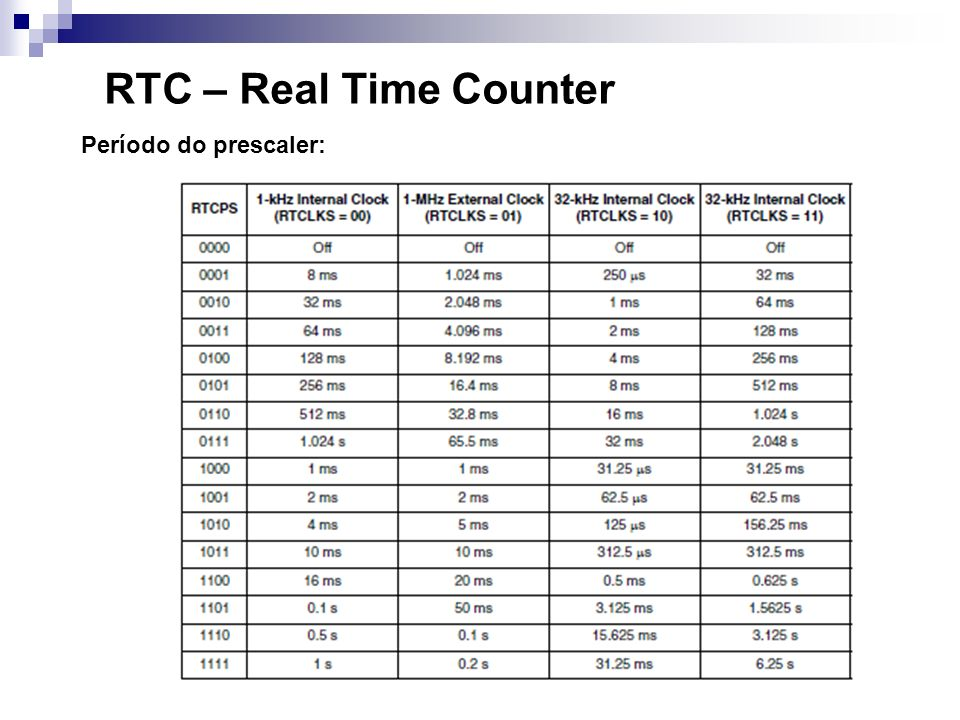RTC – Real Time Counter Período do prescaler: