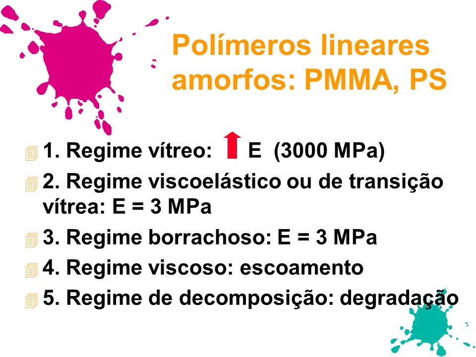 Polímeros lineares amorfos: PMMA, PS