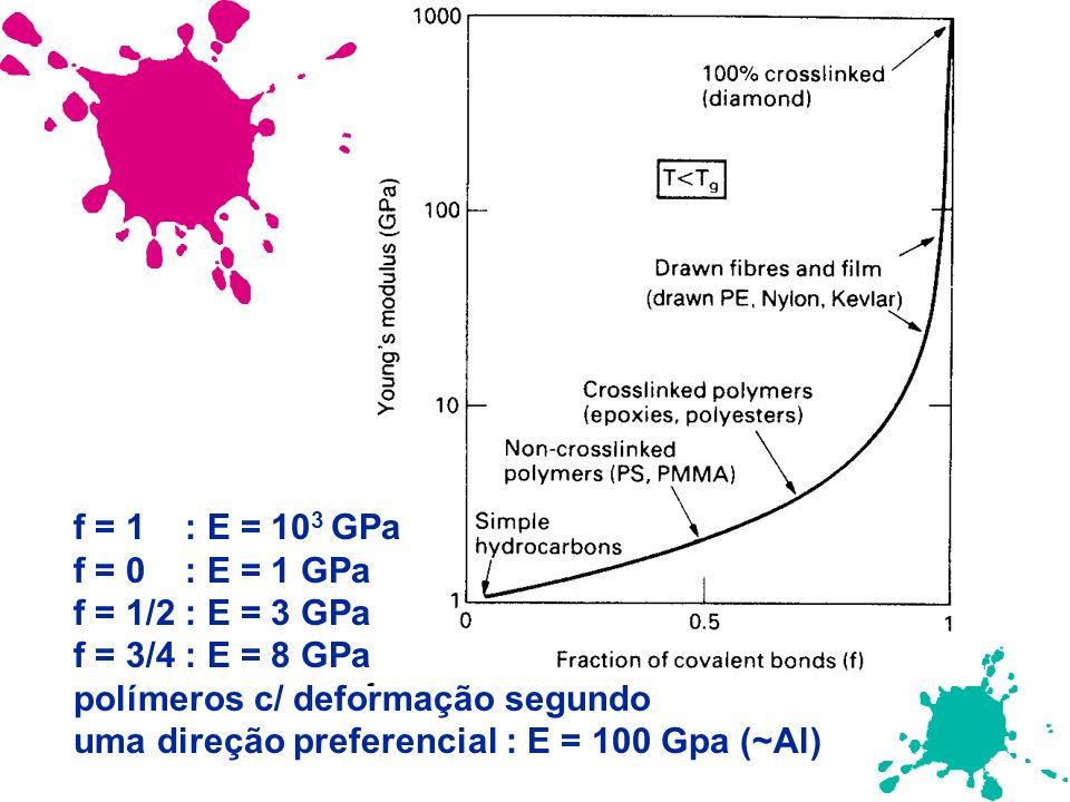 f = 1 : E = 103 GPa f = 0 : E = 1 GPa. f = 1/2 : E = 3 GPa. f = 3/4 : E = 8 GPa. polímeros c/ deformação segundo.