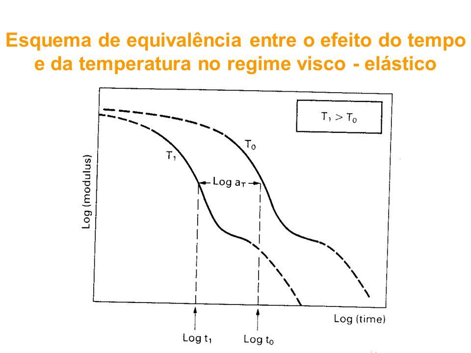 Esquema de equivalência entre o efeito do tempo e da temperatura no regime visco - elástico