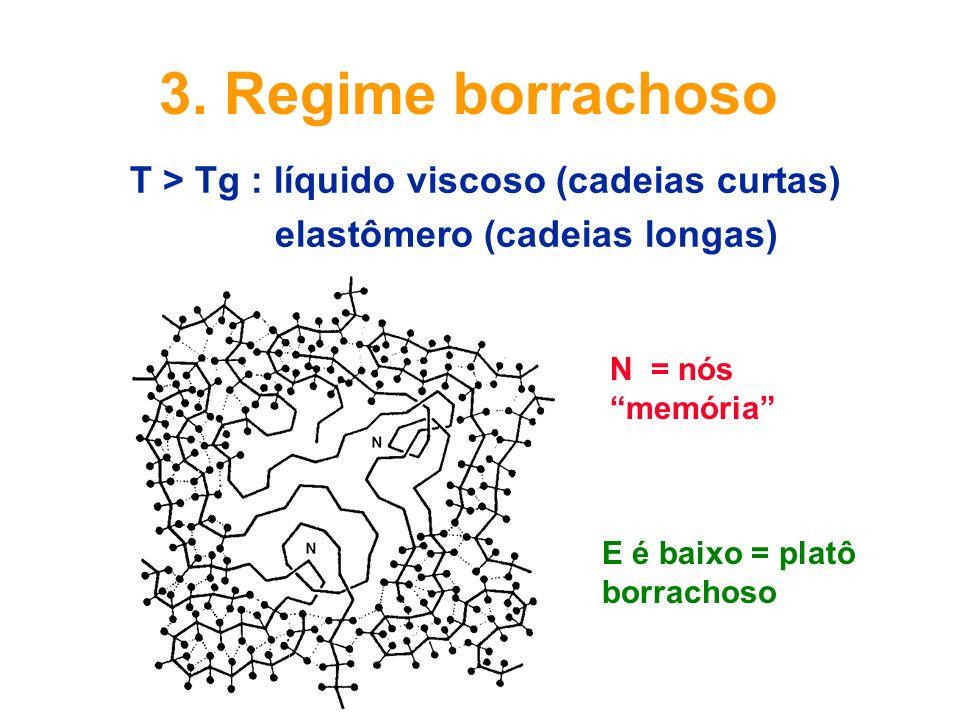 3. Regime borrachoso T > Tg : líquido viscoso (cadeias curtas)
