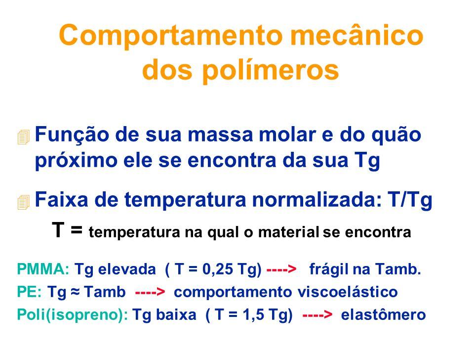 Comportamento mecânico dos polímeros