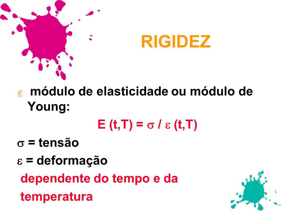 RIGIDEZ E (t,T) =  /  (t,T)  = tensão  = deformação