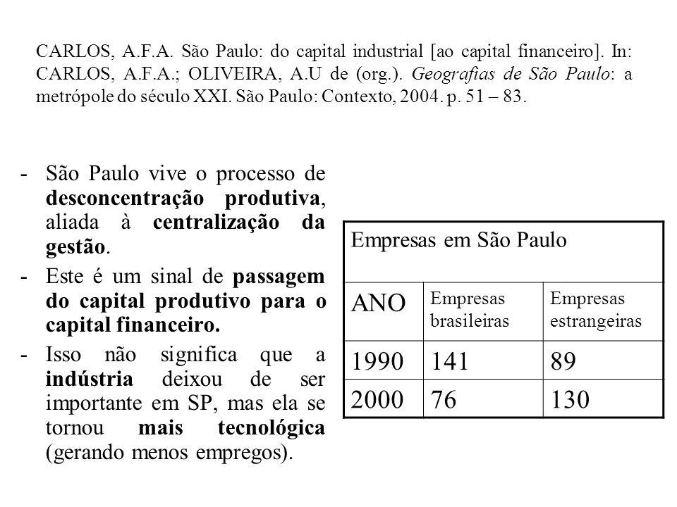 ANO 1990 141 89 2000 76 130 Empresas em São Paulo