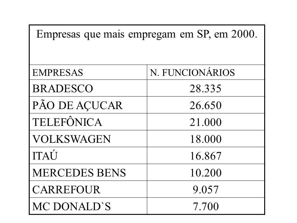 Empresas que mais empregam em SP, em 2000.