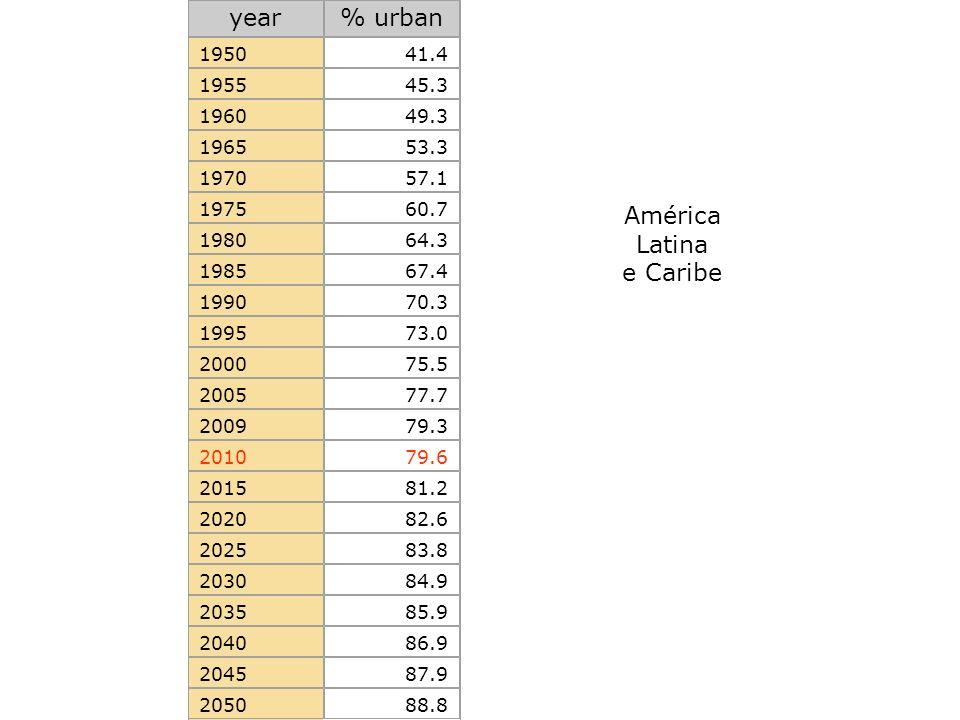 year % urban América Latina e Caribe 1950 41.4 1955 45.3 1960 49.3