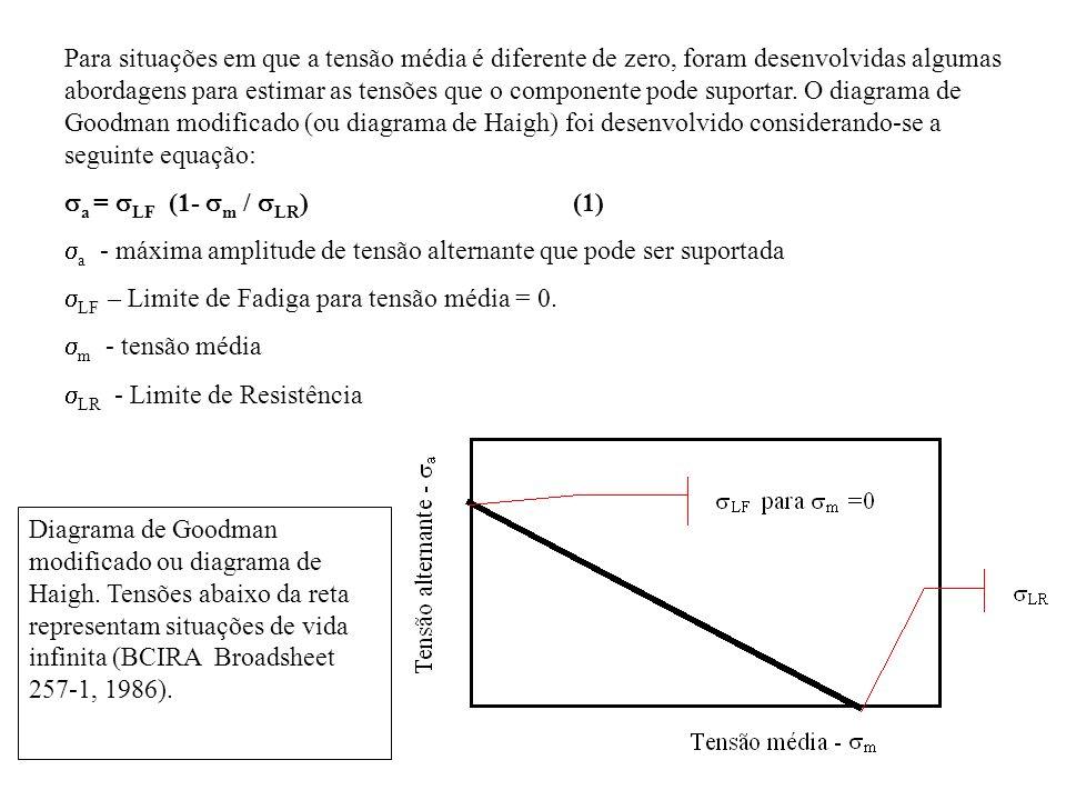 Para situações em que a tensão média é diferente de zero, foram desenvolvidas algumas abordagens para estimar as tensões que o componente pode suportar. O diagrama de Goodman modificado (ou diagrama de Haigh) foi desenvolvido considerando-se a seguinte equação: