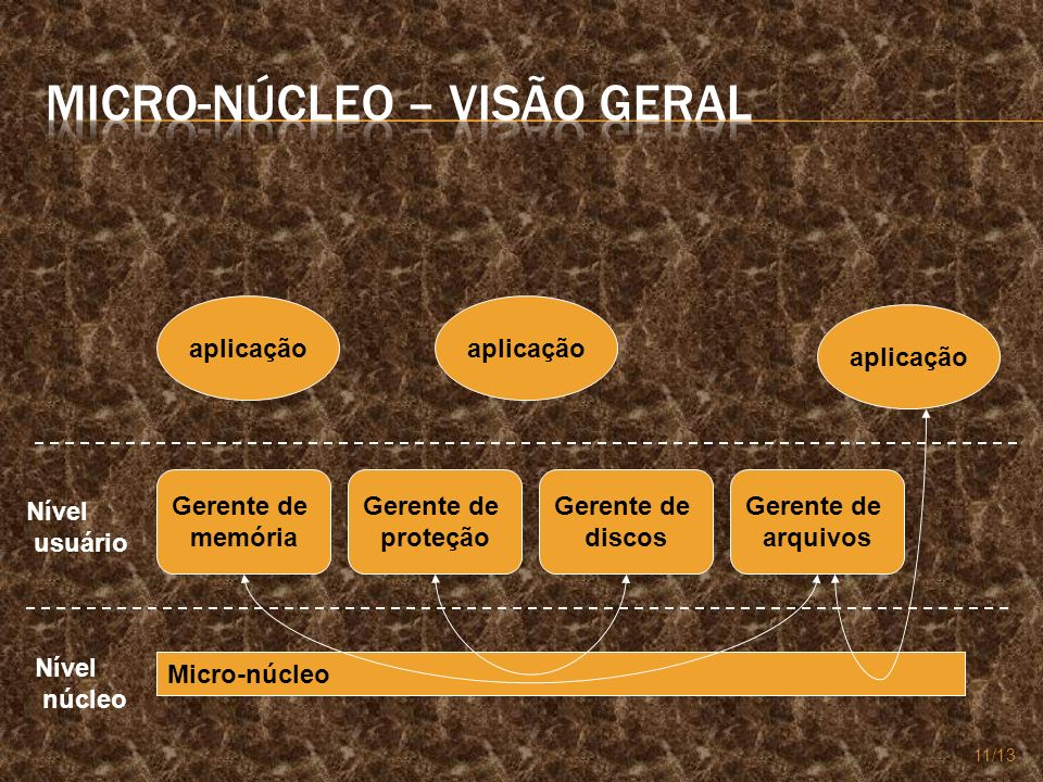Micro-núcleo – Visão Geral