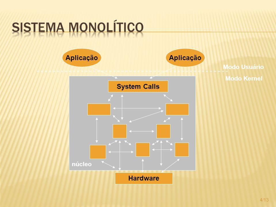 Sistema Monolítico Aplicação Aplicação System Calls Hardware