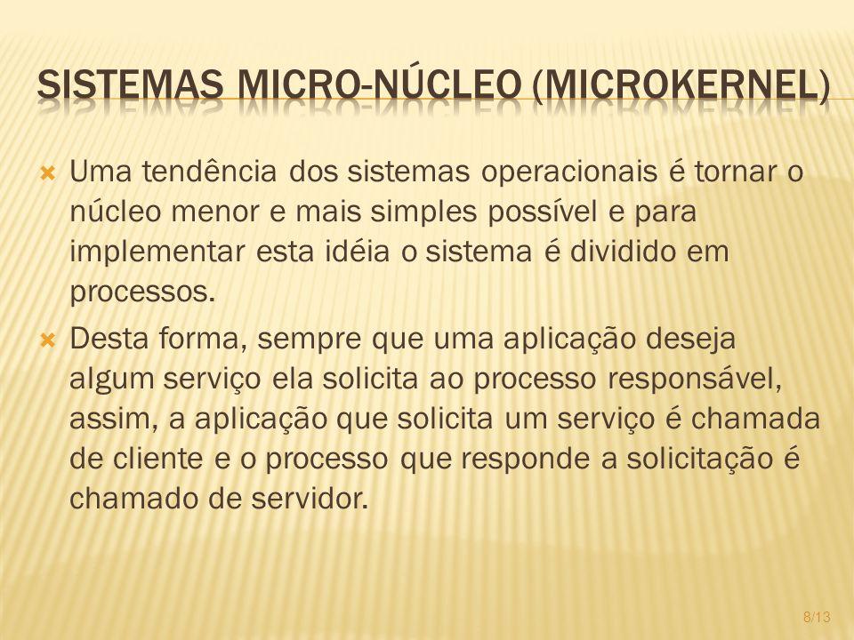Sistemas micro-núcleo (microkernel)