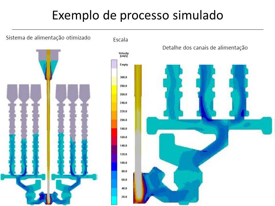 Exemplo de processo simulado
