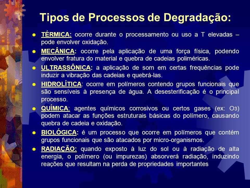 Tipos de Processos de Degradação: