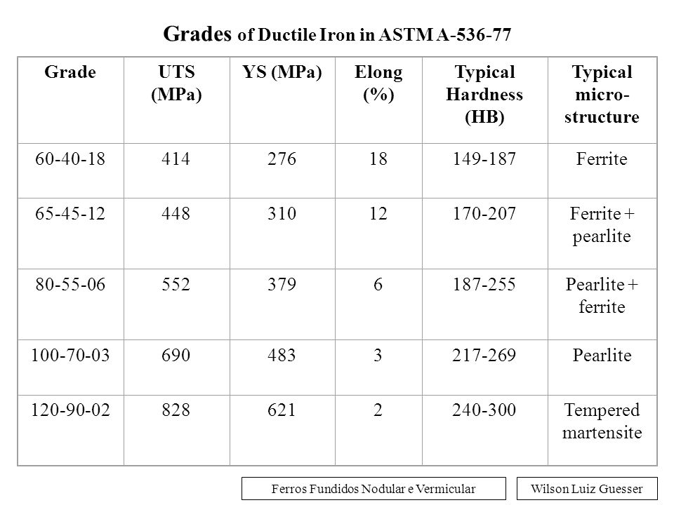 Grades of Ductile Iron in ASTM A-536-77