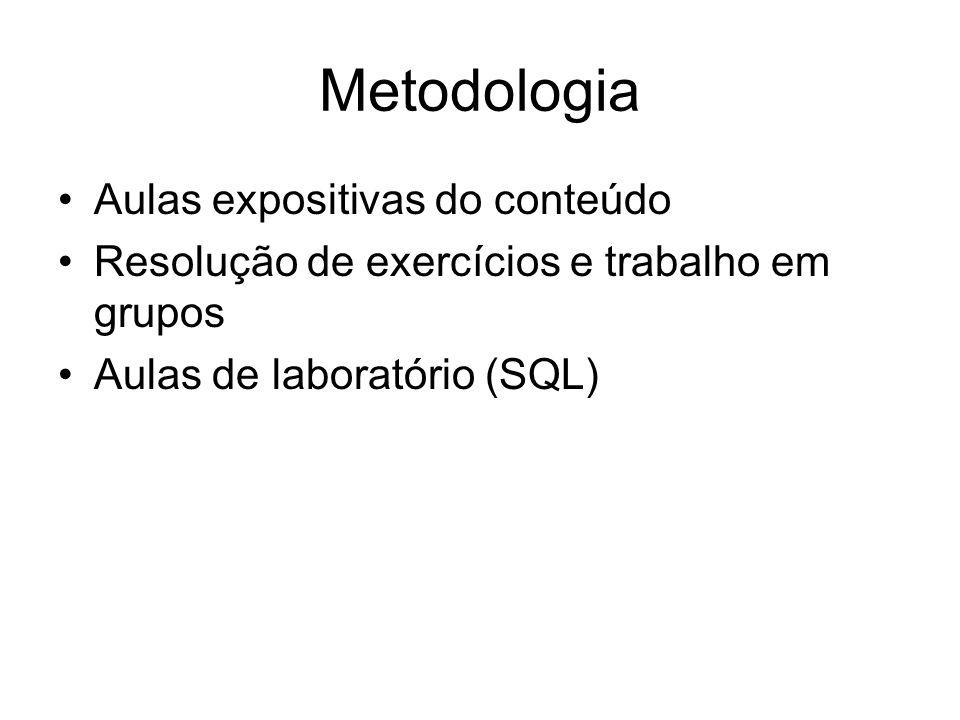 Metodologia Aulas expositivas do conteúdo