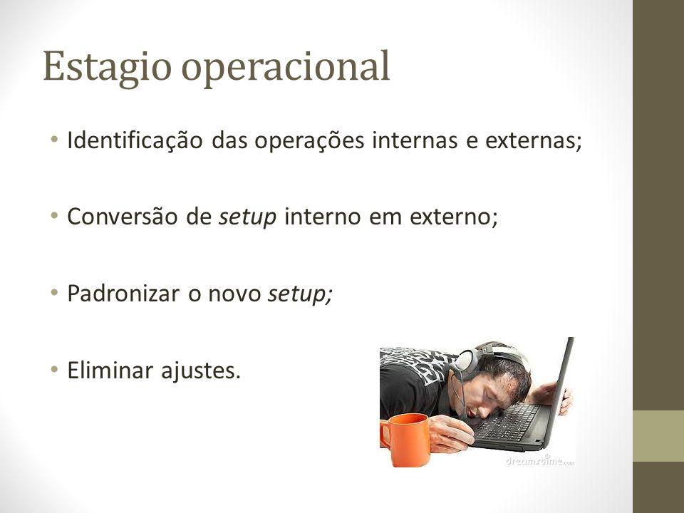 Estagio operacional Identificação das operações internas e externas;
