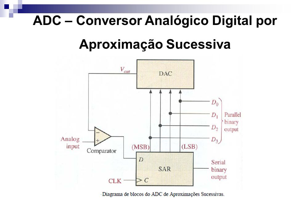 ADC – Conversor Analógico Digital por Aproximação Sucessiva