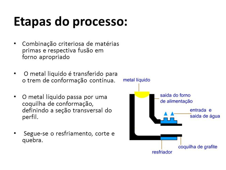 Etapas do processo:Combinação criteriosa de matérias primas e respectiva fusão em forno apropriado.