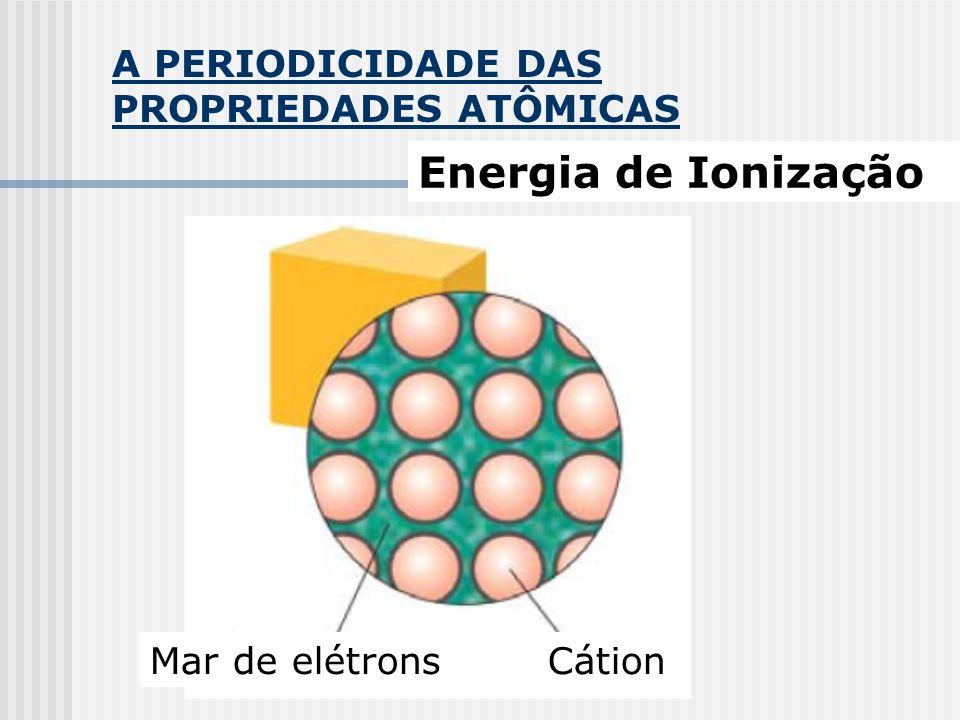 Energia de Ionização A PERIODICIDADE DAS PROPRIEDADES ATÔMICAS