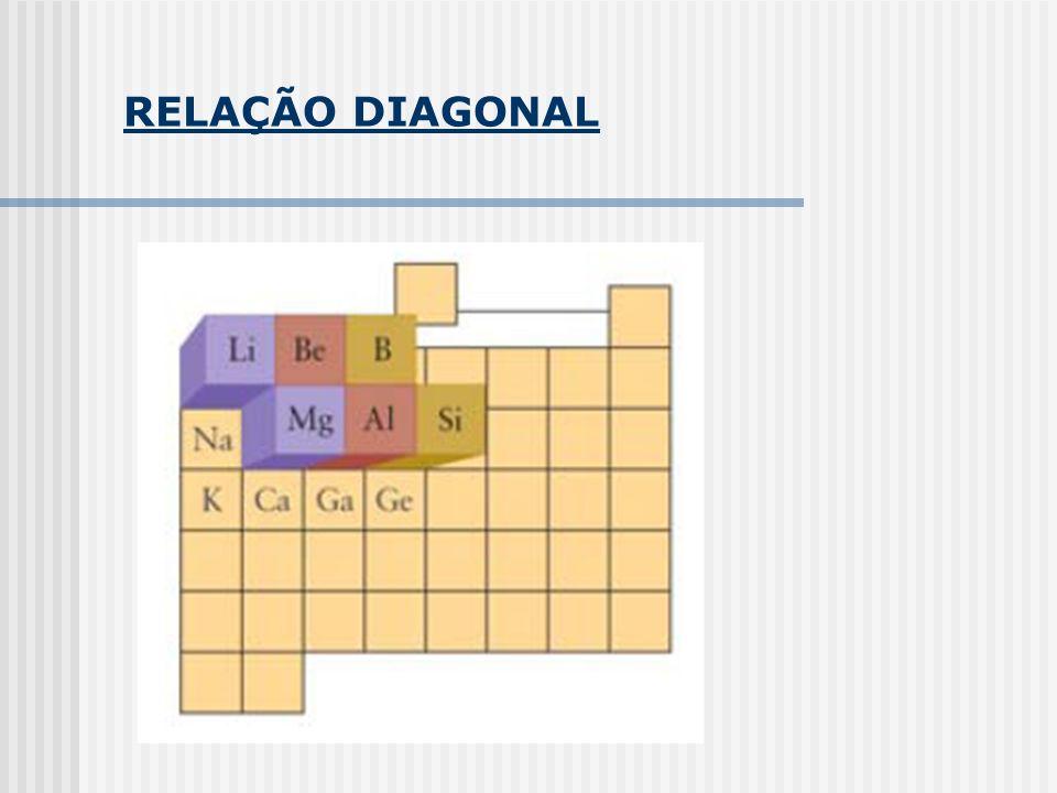 RELAÇÃO DIAGONAL
