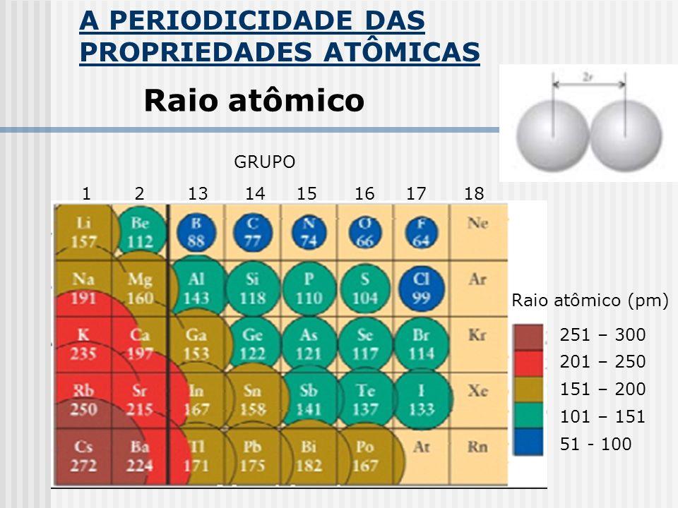 Raio atômico A PERIODICIDADE DAS PROPRIEDADES ATÔMICAS GRUPO