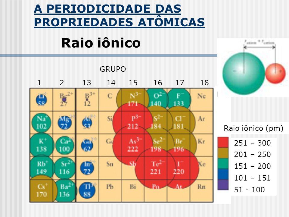 Raio iônico A PERIODICIDADE DAS PROPRIEDADES ATÔMICAS GRUPO