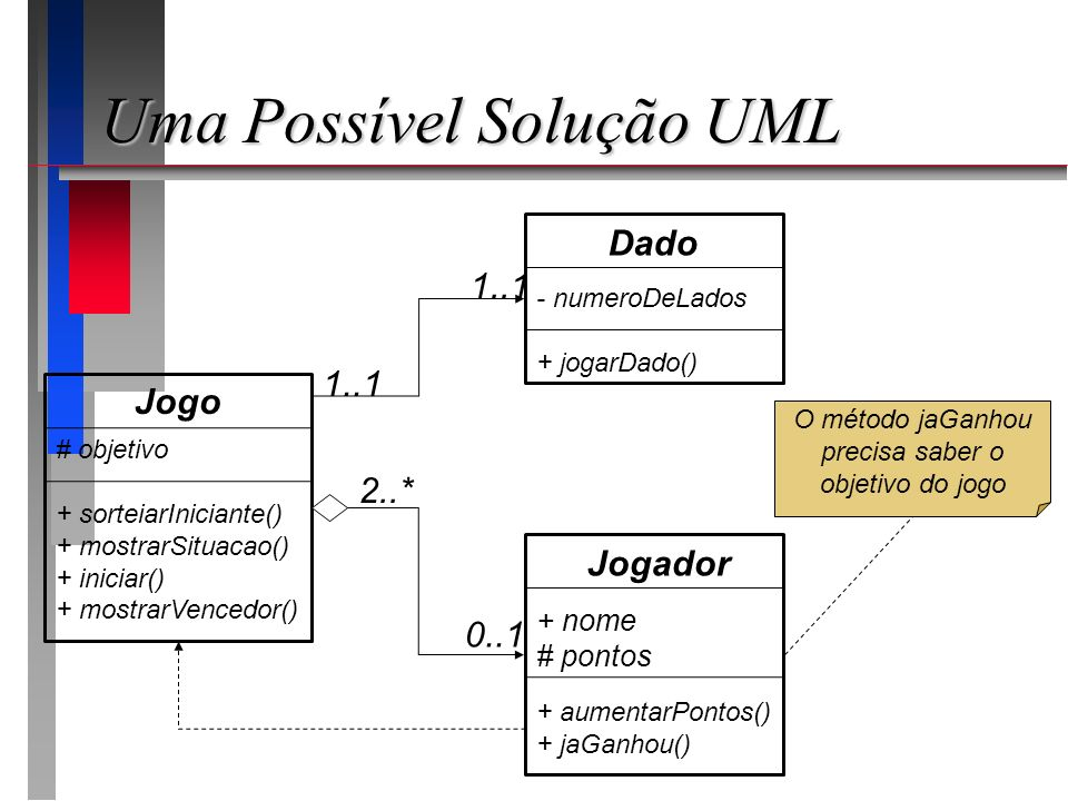Uma Possível Solução UML