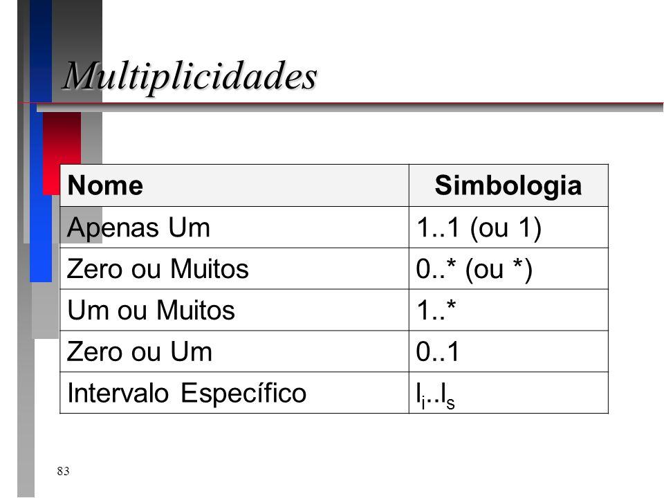 Multiplicidades Nome Simbologia Apenas Um 1..1 (ou 1) Zero ou Muitos